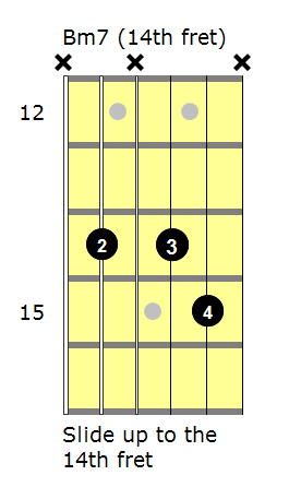 Bm7 Guitar Related Keywords & Suggestions - Bm7 Guitar Long Tail ...